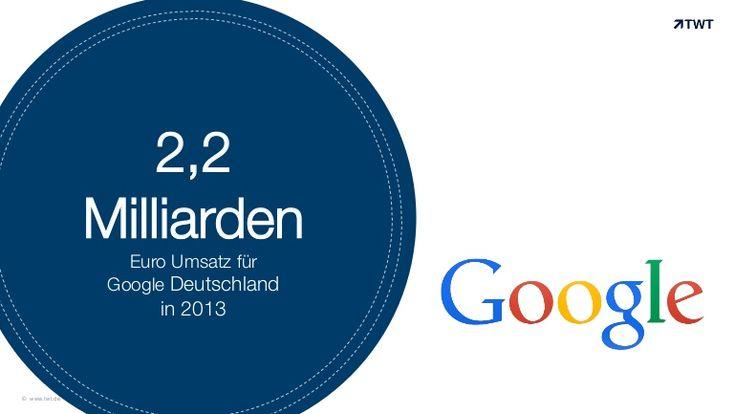 Zahl des Tages: 2,2 Milliarden Euro #Umsatz für #Google Deutschland in 2013