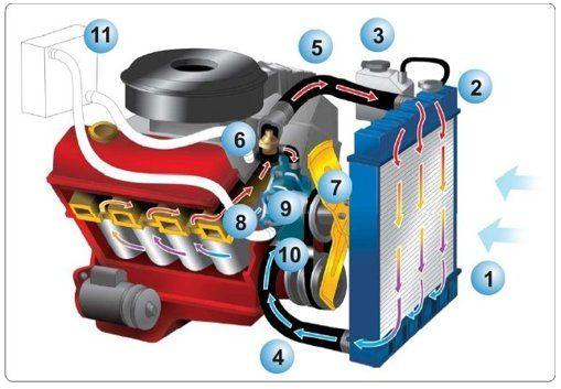 °Caixas em Geral  • Radiador de Água  • Bloco / Colmeia  • Kit de Montagem  • Radiador de Ar / Intercooler  • Radiador de Óleo  • Reservatório  • Tampa  • Válvula Termostática  • Interruptor  • Aditivo de Arrefecimento  • Hélice  • Embreagem Viscosa  • GMV  • Eletroventilador  • Defletor