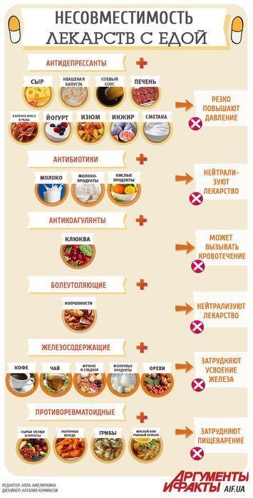 Инфографика самого вредного сочетания еды и лекарств