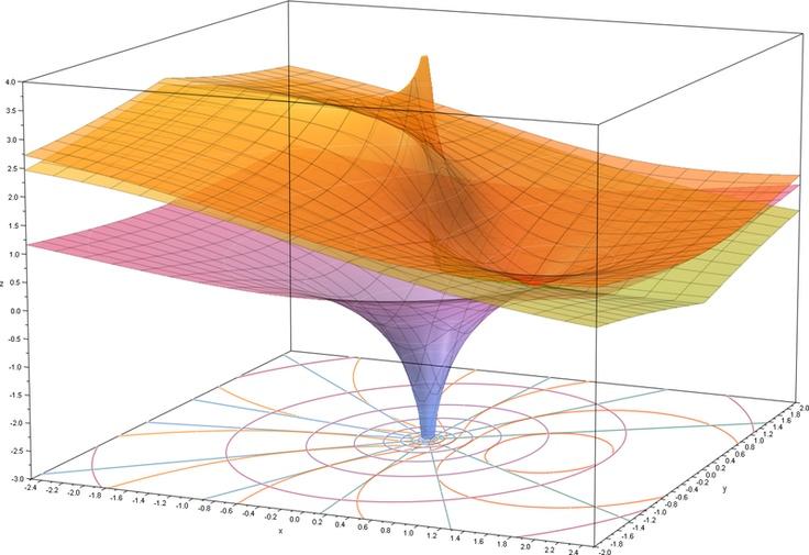 pretty math!! natural log on a complex plane