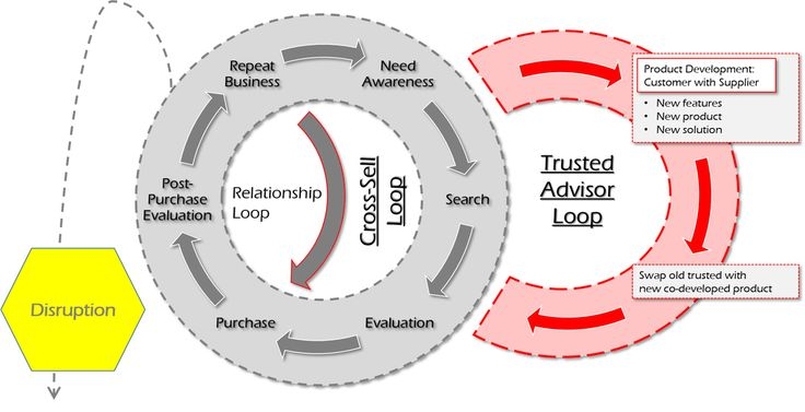 thesis about business strategy