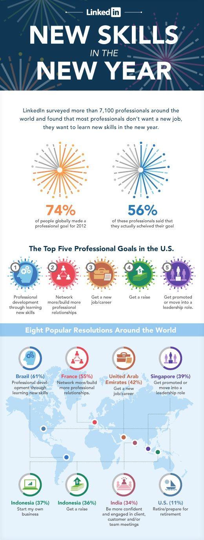 63 best Linkedin images on Pinterest Social networks, Social media - best of blueprint software systems linkedin
