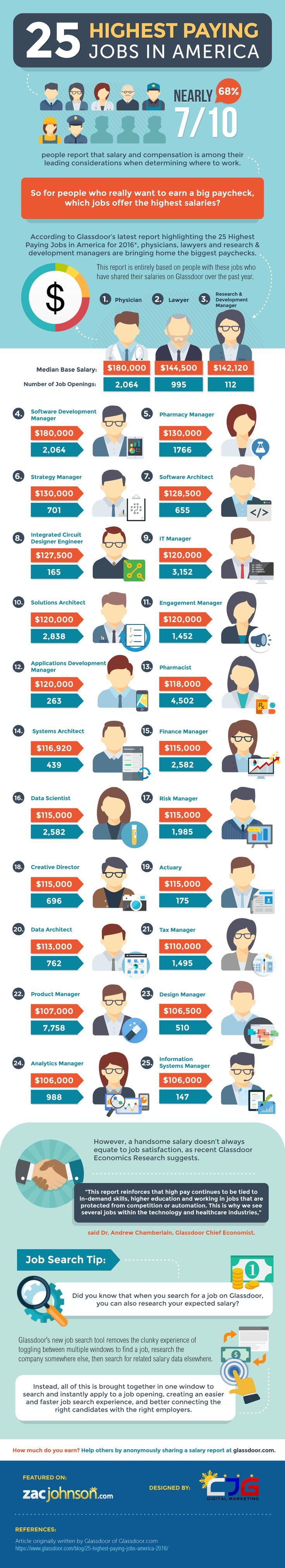 25 Highest Paying Jobs in America for 2016 [Infographic]
