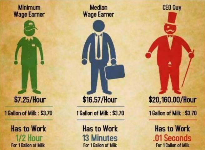 The politics of the minimum wage