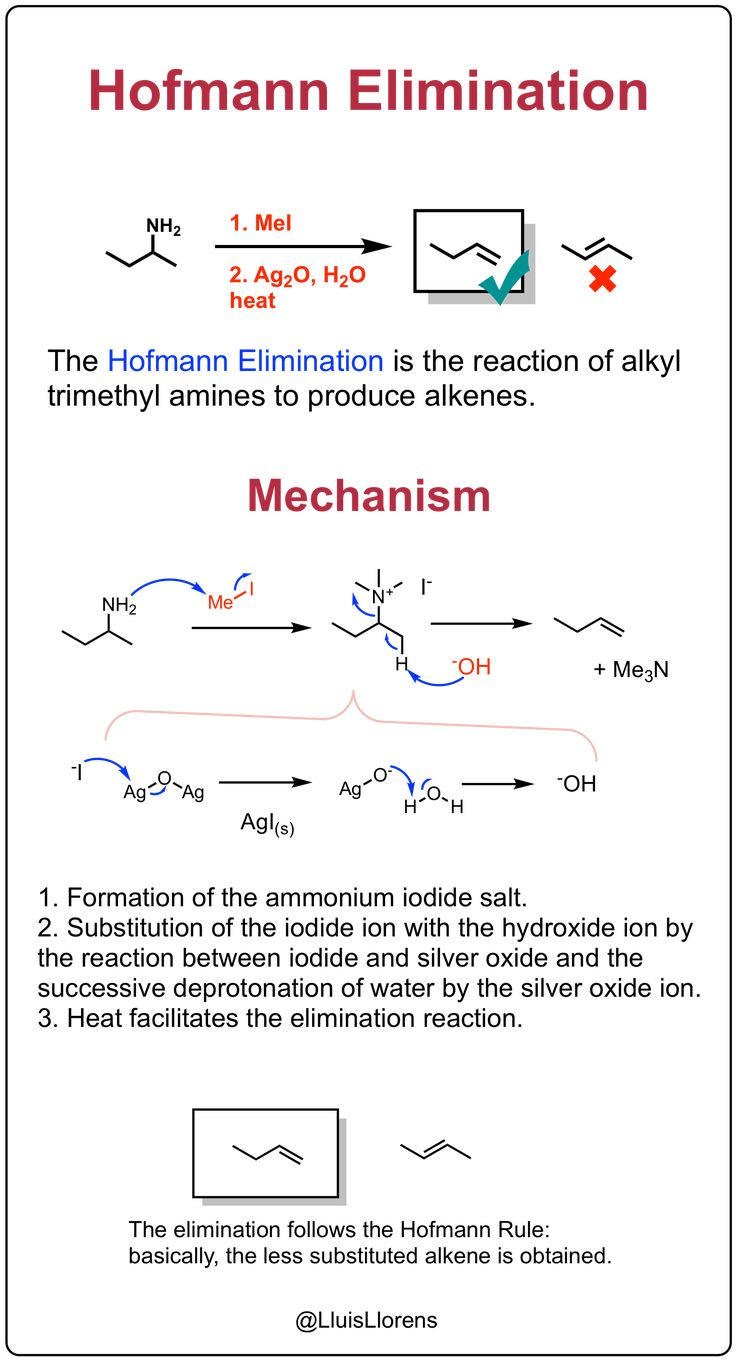 Hofmann Elimination Organic Chemistry Study Organic Chemistry Study Chemistry What is addition elimination reactions