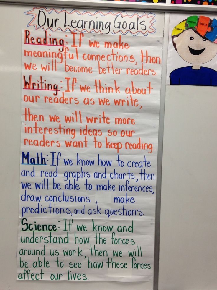 Our class learning goals: students developed them through a class discussion. Not created in one day. It started on the whiteboard and we continued to revise it throughout the lessons.