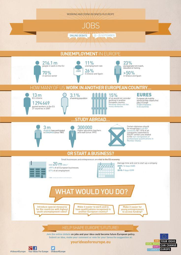 #unemployment in Europe