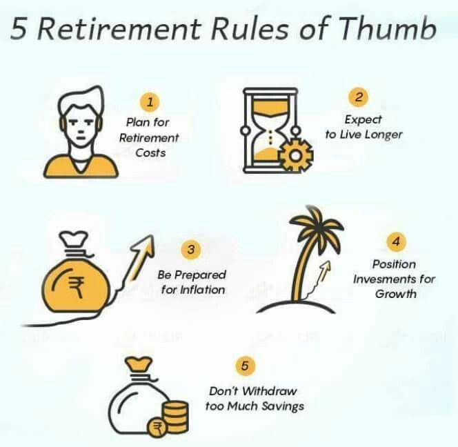 5 Retirement Rules Of Thumb Fundexpert Robo Advisor For Mutual