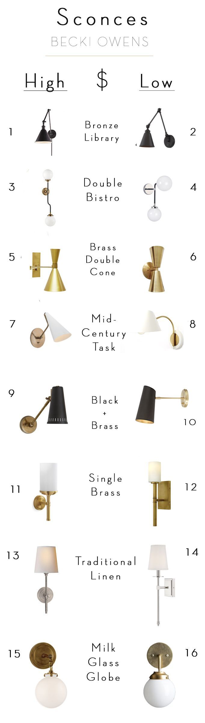 Wall sconces add dimension to your space. Check out today's splurge and save sconce roundup for beautiful sconces no matter your budget.