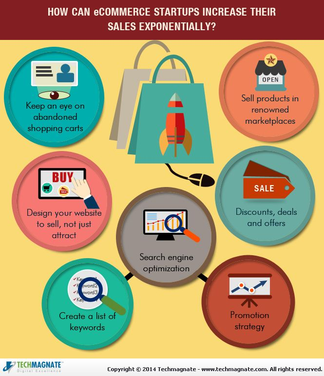 Increase your #E-commerce Sales Exponentially.