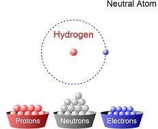 build-an-atom-simulation