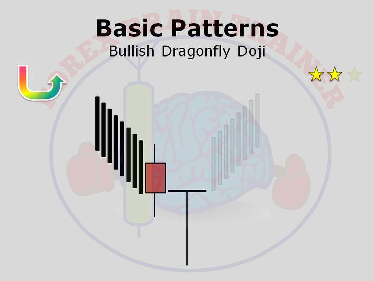 Doji pattern forex