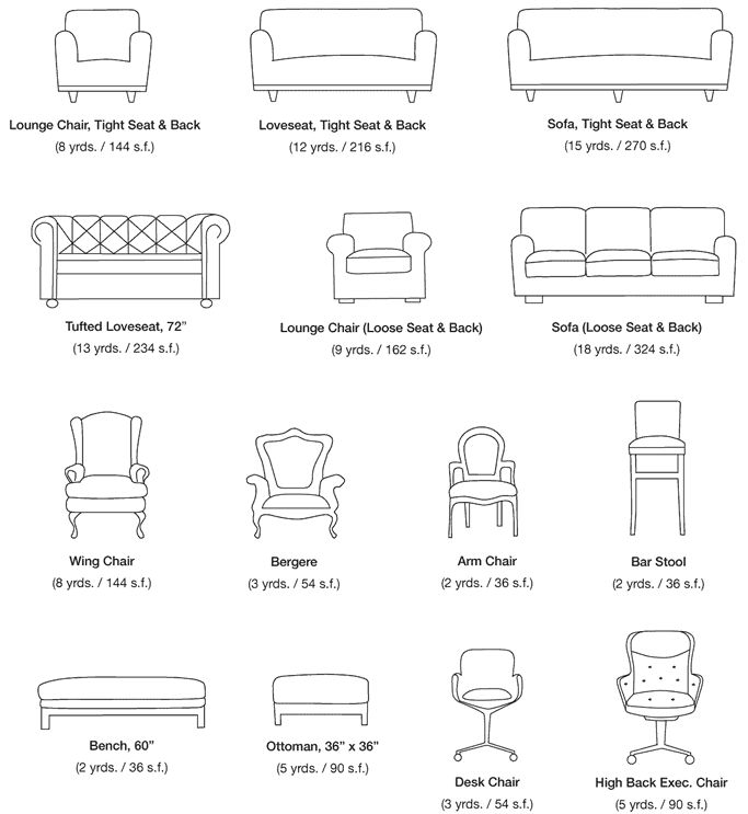 Fabric yardage & leather square footage estimates for typical furniture pieces