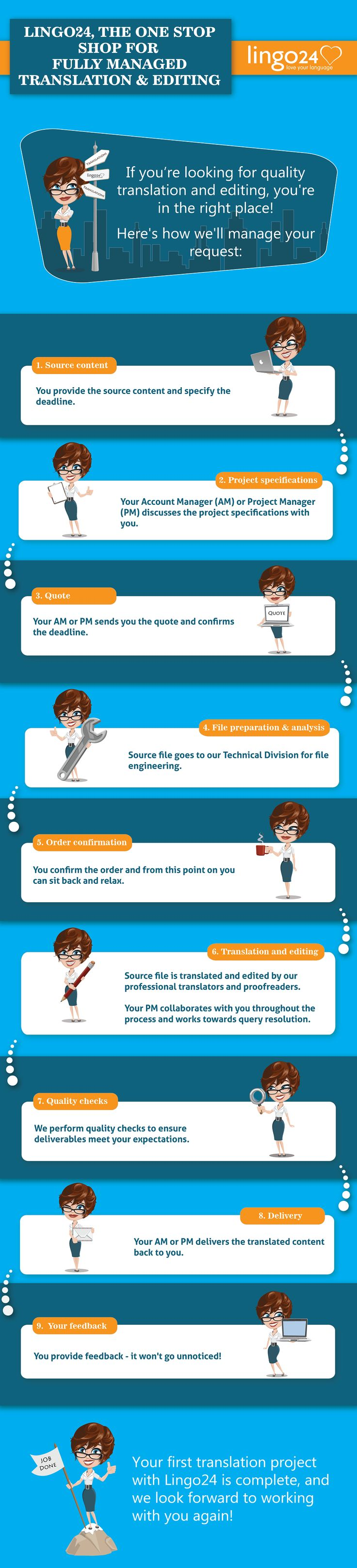 If you're looking for quality translation and editing, you're in the right place! Sneak a peek at the process behind our most popular translation service. #infographic