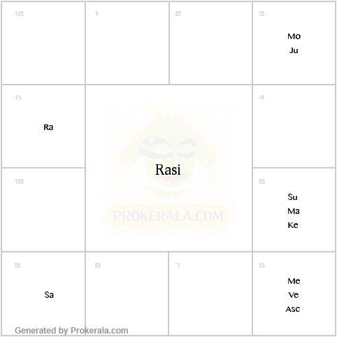 Free Vedic Birth Chart Report Rebellions
