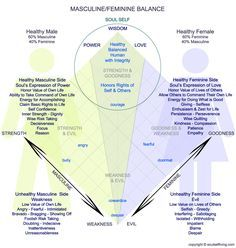 Overview of Masculine Feminine Balance and the Soul Self What does it mean to be a healthy, balanced human being? What is balance? What inner aspects of the human makeup are combined to create a se...