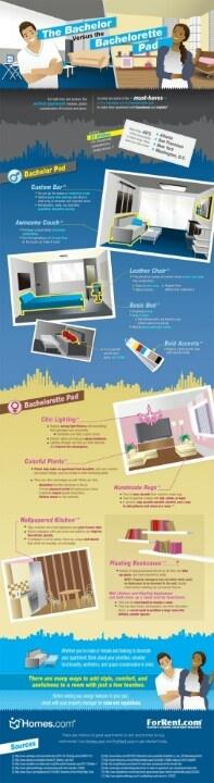 Apartamento masculino vs apartamento femenino. Infografía. #Kimobel, #Decoracion, #diseño, #muebles.