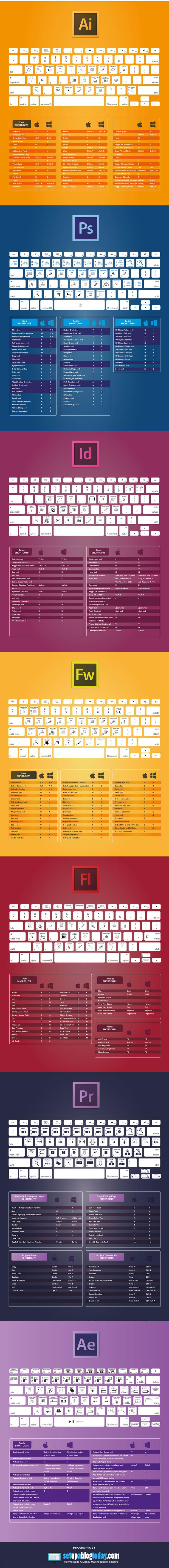 Adobe CC Keyboard Shortcuts Cheat Sheet [Infographic]