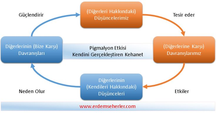 pigmalyon_etkisi_erdemseherler_com