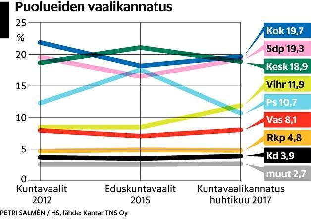 Kolmen suuren puolueen välille tulossa täpärä kisa – nämä kolme seikkaa ratkaisevat kuntavaalit - Politiikka - Helsingin Sanomat