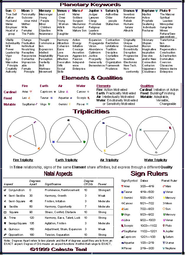 Astrology Guide: Planetary Keywords + Elements/Qualities + Triplicities + Natal Aspects + Sign Rulers | #astrology