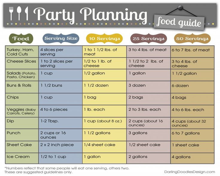 Party Planning Food Chart : guidelines on how much food to serve at your party based on how many guests are coming.