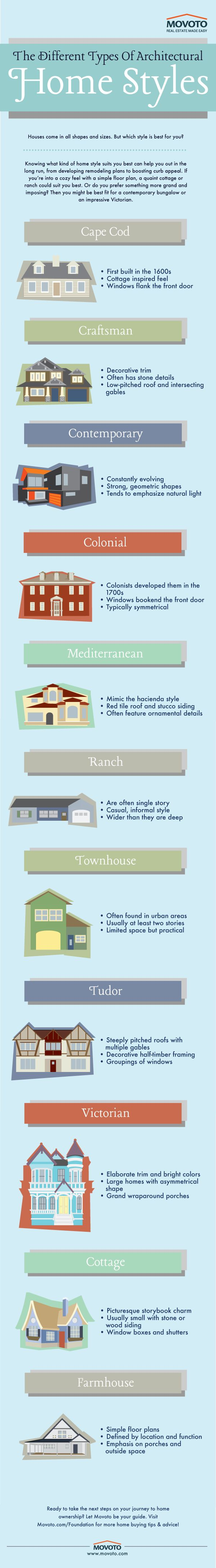 Infographic how to identify the different styles of home architecture