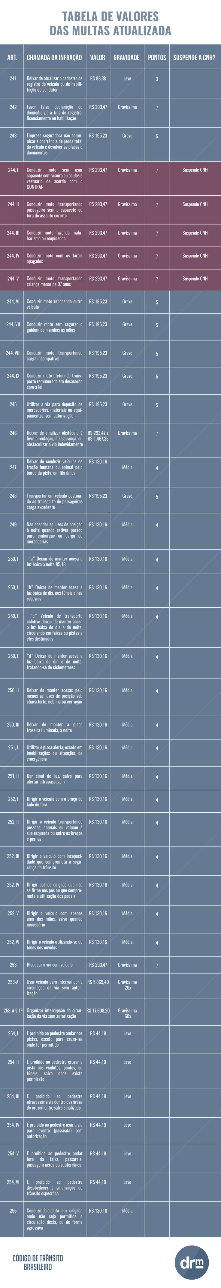 nova tabela valores das multas 4