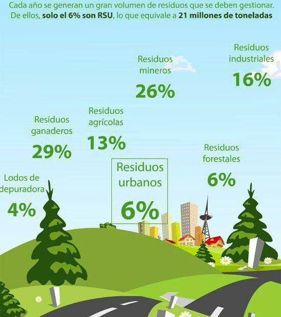 #INFOGRAFIA TIpos de residuos.  Hay que gestionarlos todos.