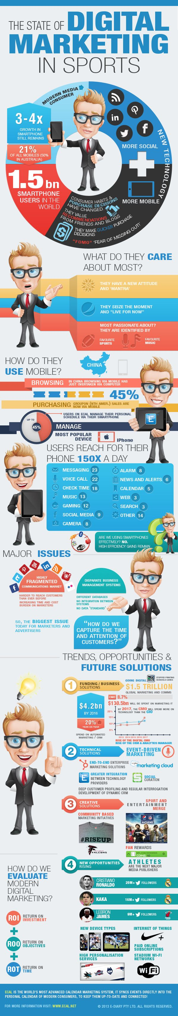 Alongside social, other modern media such as mobile, blogs, digital video and gaming are also playing pivotal roles, and this infographic reviews digital marketing in sports.