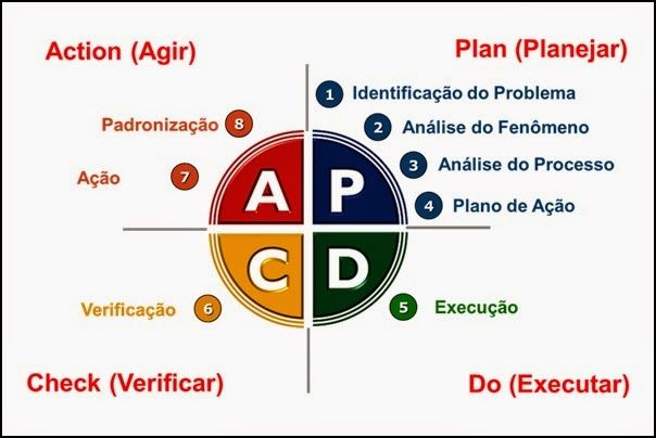 Etapas do Ciclo PDCA
