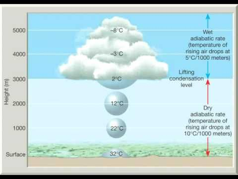 (25) Chapter 10 Adiabatic processes, lapse rates and rising air - YouTube
