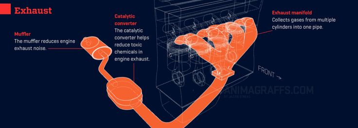 How a Combustion Engine Works