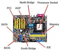 The motherboard includes components crucial to the functioning of a computer. Among them, the Central Processing Unit and Random Access Memory. Learn more about the parts and their functions.