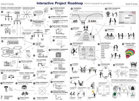 102 best Project Management images on Pinterest Project - project scope template