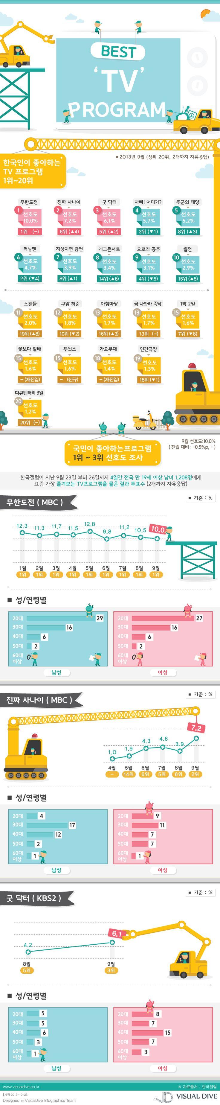 """[인포그래픽] '한국인이 좋아하는 TV프로' 1위 무한도전…가요제로 인기 이어져 #TV / #Infographic"""" ⓒ 비주얼다이브 무단 복사·전재·재배포 금지"""