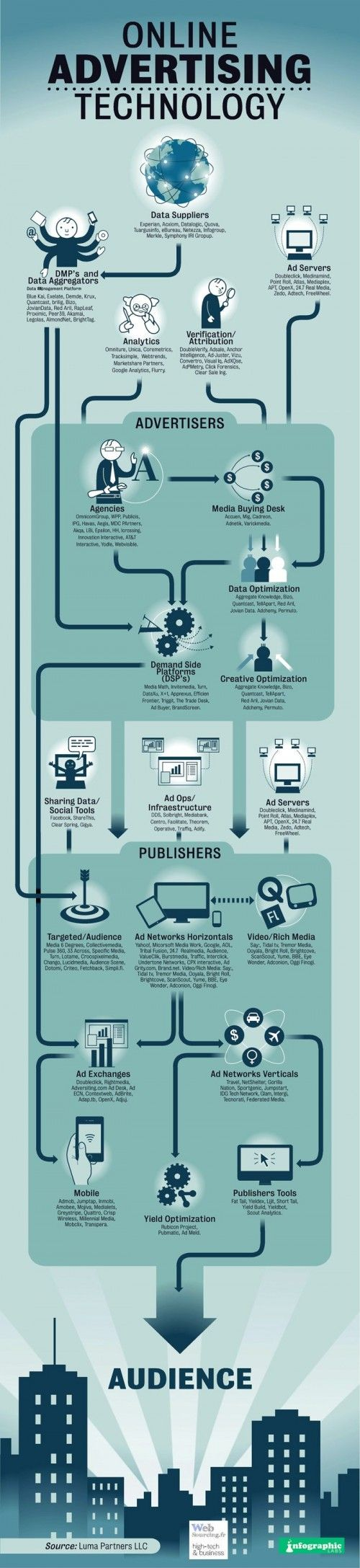 Online advertising technology infographic #dsp #ssp #rta #rtb #adserver