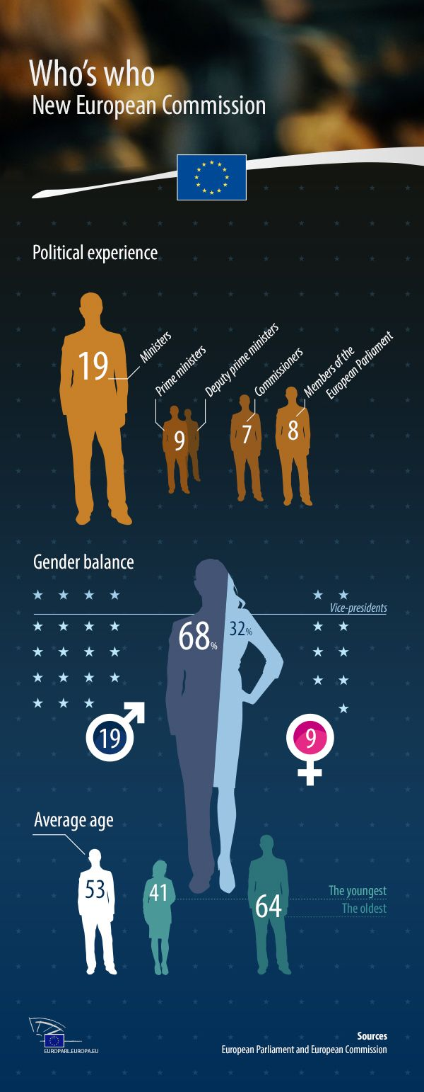 The new European Commission led Jean-Claude Juncker has today been approved by the European Parliament, but how is it composed? Check out our infographic to find out more about the gender balance as well as the commissioners' political experience and average age.