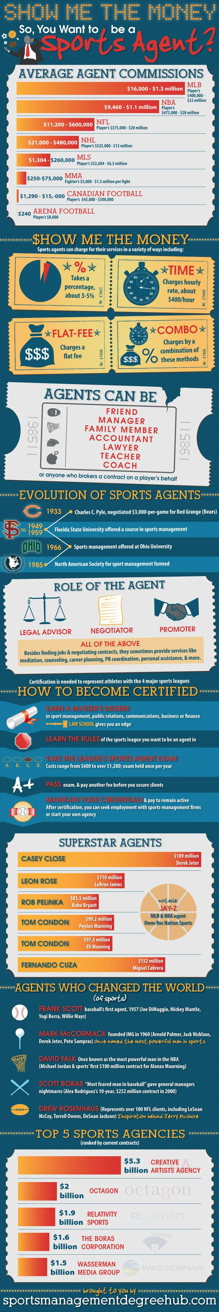 Infographic Seeks To Show Interested Sports Agents The Money In The Business | Sports Agent Blog