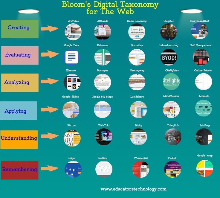 A New Visual On Bloom's Taxonomy for The Web ~ Educational Technology ... via @kukharenko http://sco.lt/...