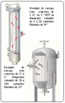 falcon filtro de cartuchos | osmose reversa e pós filtro de carvão ativado filtro cartucho