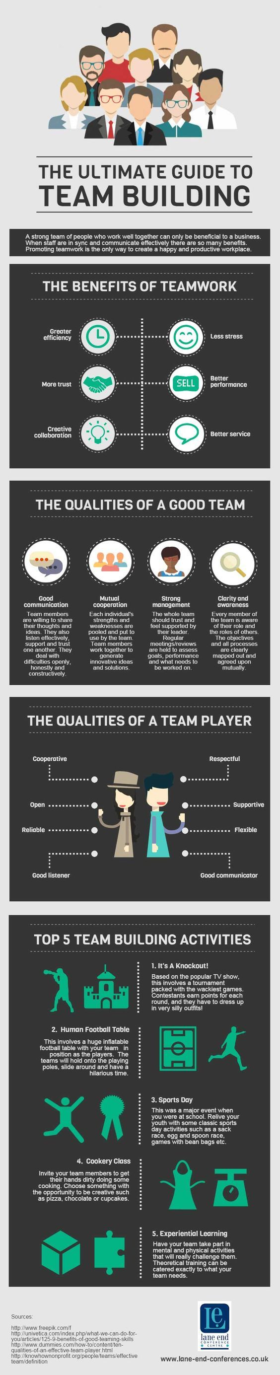 The Ultimate Guide to Team Building