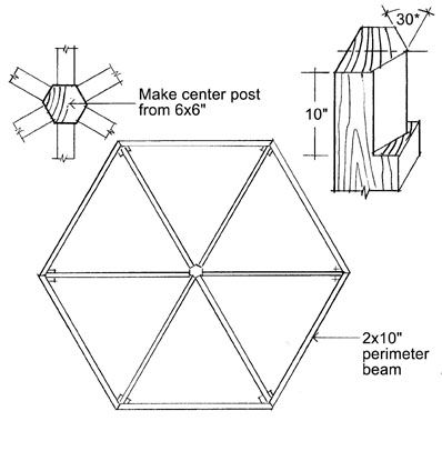Advice for when your are planning on building your own Backyard Gazebo.
