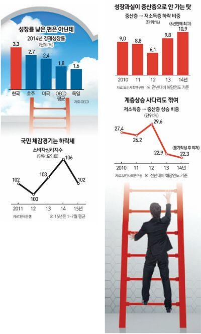 서울경제:[절벽시대… 중산층을 키우자] <1> 왜 지금 중산층인가