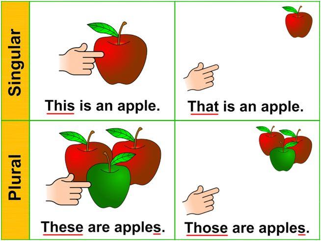 Los demostrativos en inglés: Pronombres y adjetivos (this, that, these, those) - Aprendo inglés
