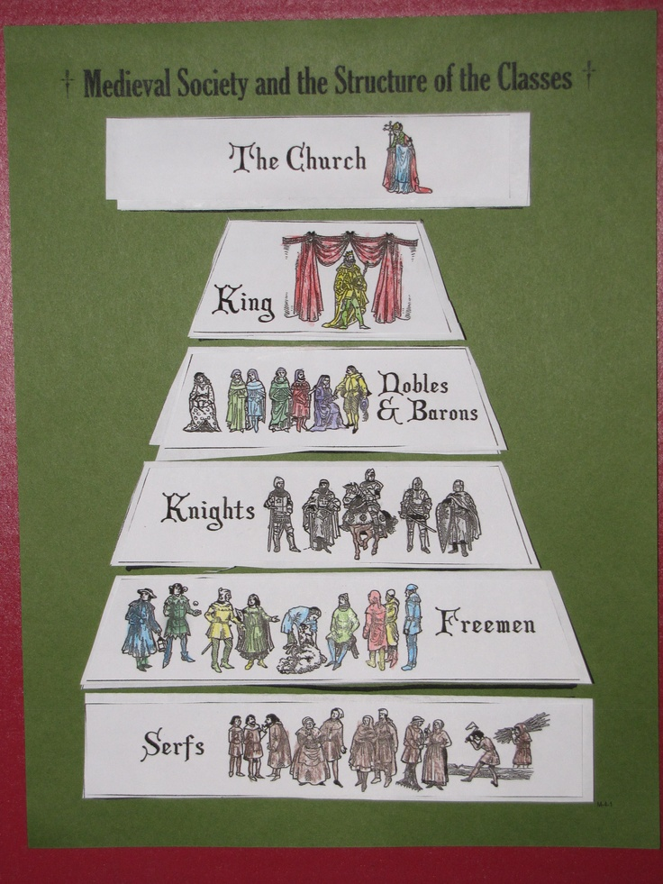 "Structure of the Social Classes in Medieval Society. From Homeschool in the Woods' ""Passport to the Middle Ages"". Student work Lift-the-Flap :)"