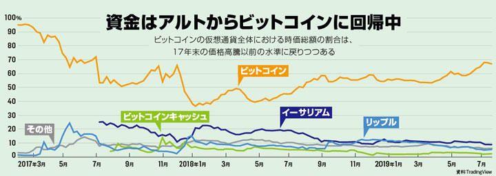 仮想通貨はバブル崩壊後 これだけ変わった 価格 信用力 規制 テクノロジー 最新記事 ニューズウィーク日本版 オフィシャルサイト 仮想通貨 金融 通貨