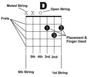 Guitar chord chart description