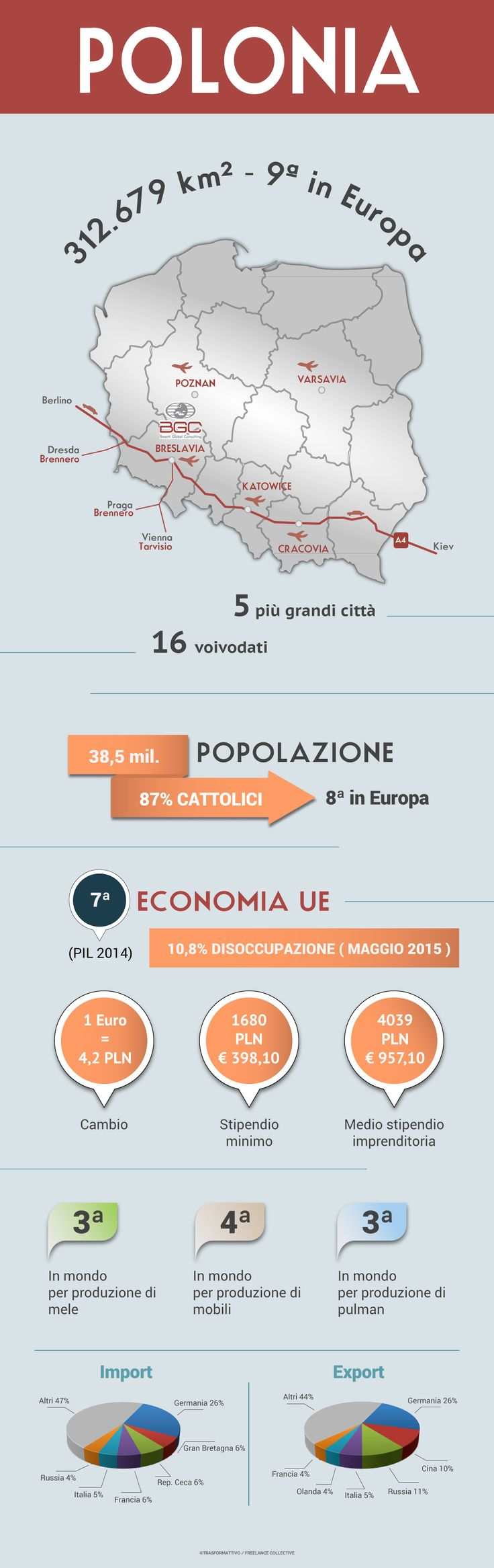 #Infografica su #Polonia per Italiani. Per nostro cliente e Suo blog.