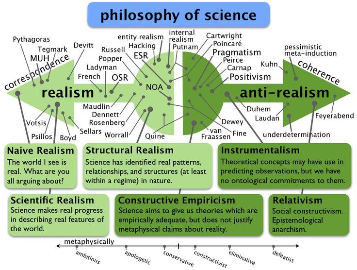 scientific realism vs anti-realism